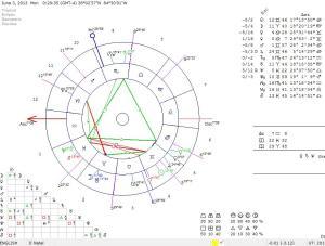 forecast june 3 2013